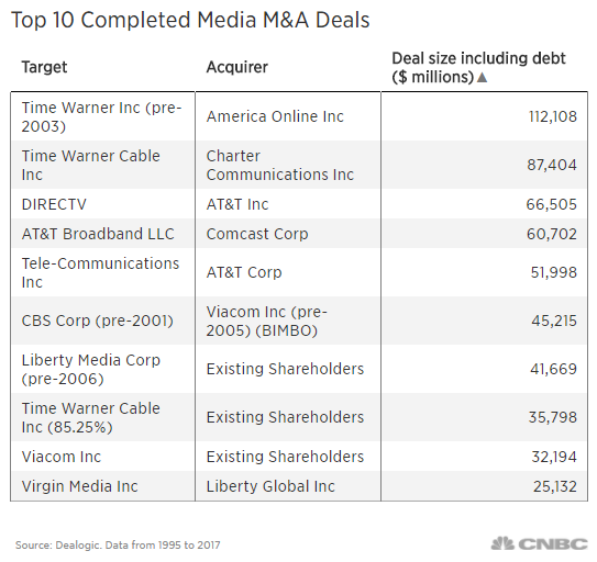 Amid Disney And St Century Fox Asset Talks Here Are The Largest - Disney deals