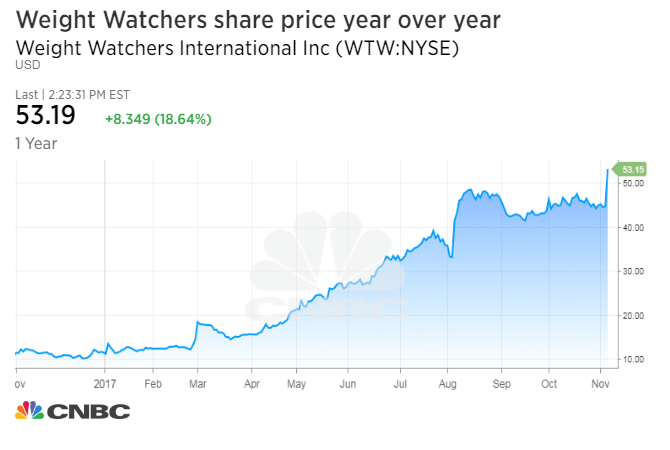 While The Surge In Company S Stock May Be Due Partly To Winfrey Involvement Weight Watchers Continued Post Impressive Growth Subscriptions