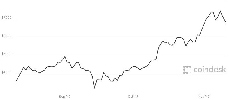 Bitcoin tumbles from record after upgrade is called off, but offshoot 'bitcoin cash' surges more than 20% - CNBC