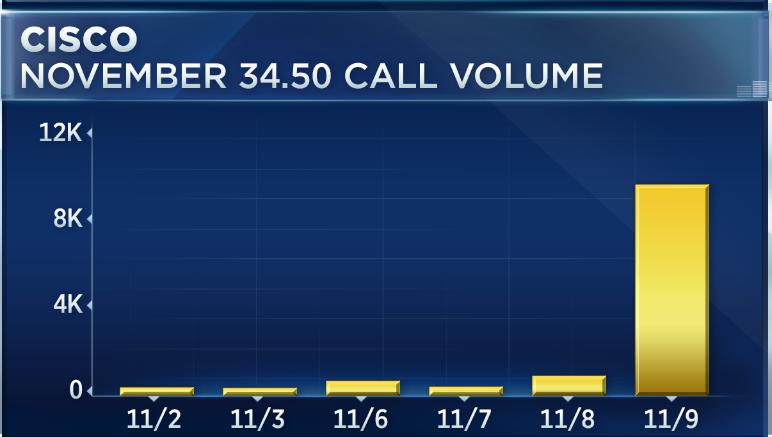 Traders Bet On Cisco And Against Best Buy Ahead Of Earnings Next Week