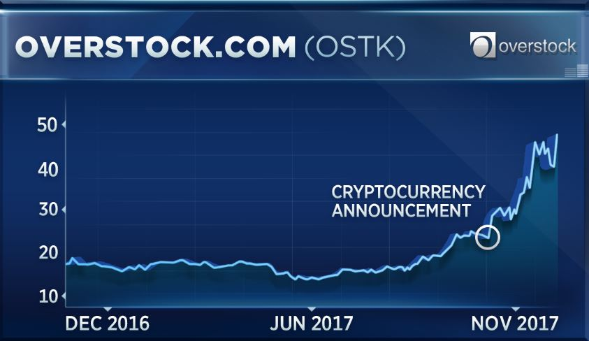 Bitcoin is giving this stock a huge boost - CNBC