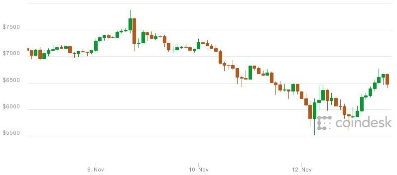 best bitcoin to dollar Bermuda