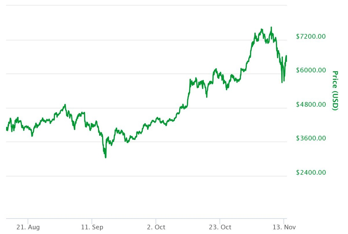 Bitcoin Three Month Performance