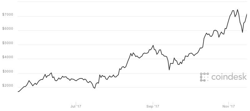 Bitcoin briefly jumps more than 11% after news Square is testing the digital currency - CNBC