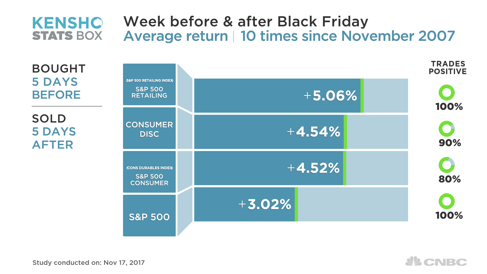 Retail stocks jump historically outperform ahead of black friday that compares with the sp 500 indexs average return of about 3 percent and consumer discretionary stocks seeing about 45 percent growth in their share buycottarizona