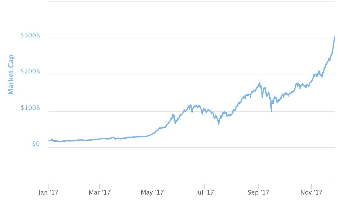 Bitcoin rockets to new high at record $10000 in sight