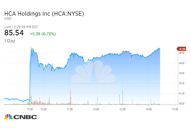 Hca Healthcare INC (HCA) Shareholder Crescent Park Management LP Has Lifted Holding