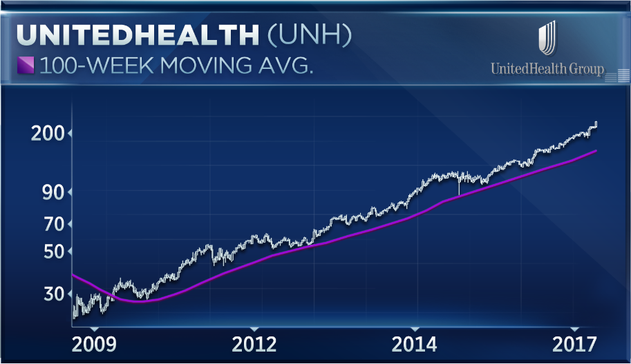 Image result for UnitedHealth stock hits all-time high