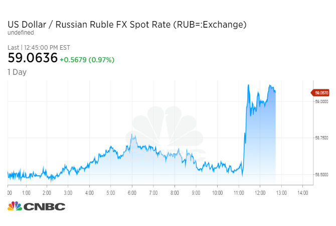 The Ruble Was Last At 59 02 Rubles Per Dollar When Just Before News It Quoted 58 49