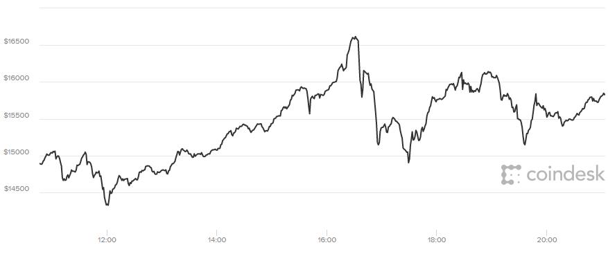 Bitcoin 19.000 USD: Dieu gi dang xay ra?