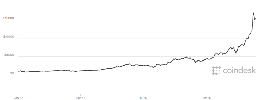 Bitcoin jumps higher as futures trading begins on CBOE; new futures gain 1512949975 coindesk