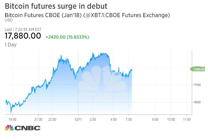 Bitcoin Futures Trading Under The Xbt Ticker Symbol Debuted On Cboe Exchange Sunday Night Price Climbed 10 Percent In
