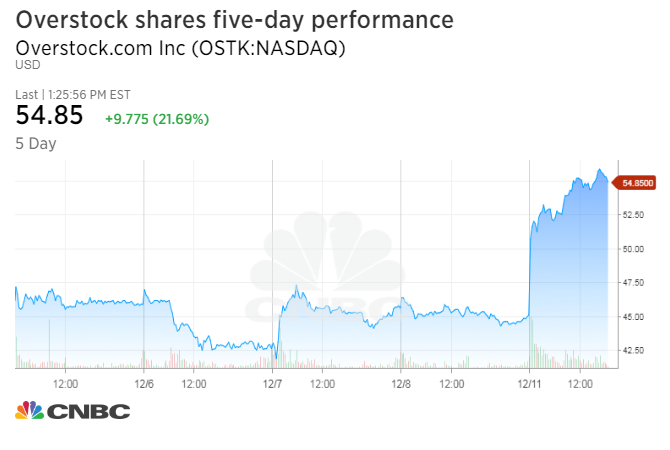 With Monday s gains  Overstock com shares were on pace for their best day  since Nov  9  The stock leaped 30 7 percent that day  after D A  Davidson  analyst. Overstock com rockets higher after Morgan Stanley reveals stake