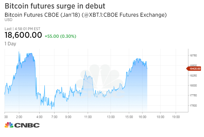 Bitcoin Price Jumps Higher As New Futures Trade On Cboe