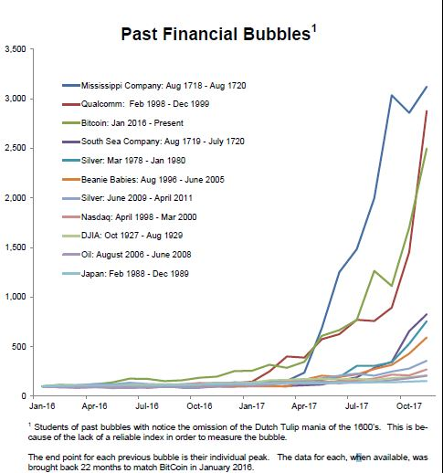 Bitcoin Dwarfs Nearly All Bubbles Including 1929 Crash Ken Fisher