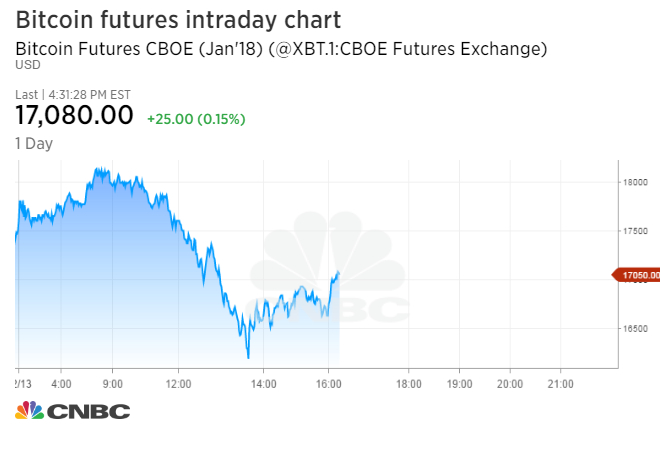 short bitcoin futures