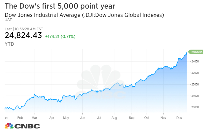 Dow Rises 5000 Points In A Year For The First Time Ever