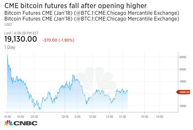 Cme Worlds Largest Futures Exchange Launches Bitcoin Futures