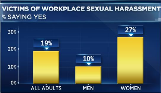 Sexual harassment statistics in healthcare