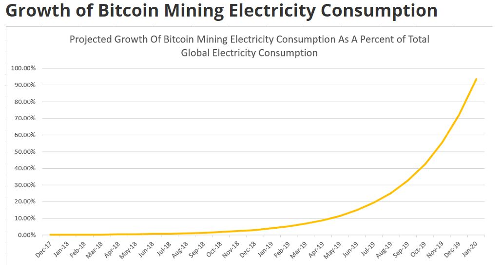 No Bitcoin Isn T Likely To Consume All The World S Electricity In 2020 -