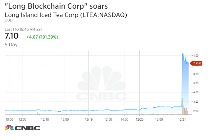 Companies' shares soar after adding 'Blockchain' to their names