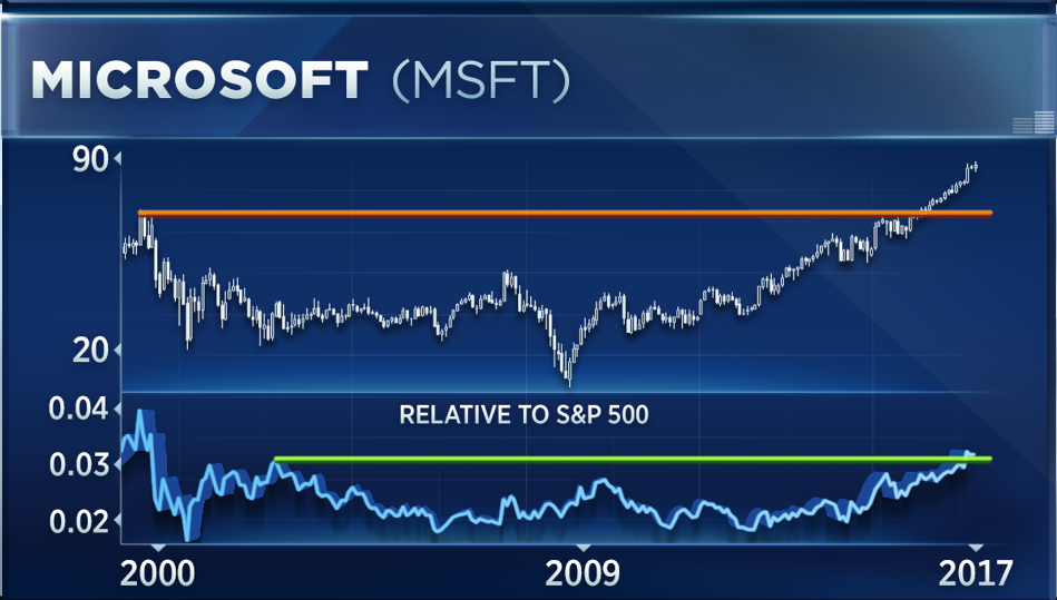 Three Dow Stocks Including Microsoft Are Poised For A Major Breakout