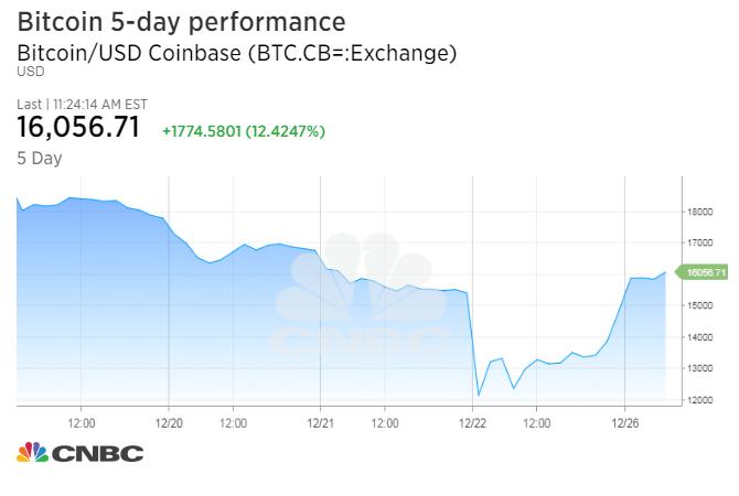 1514305498_BTC.CB=_chart.jpeg