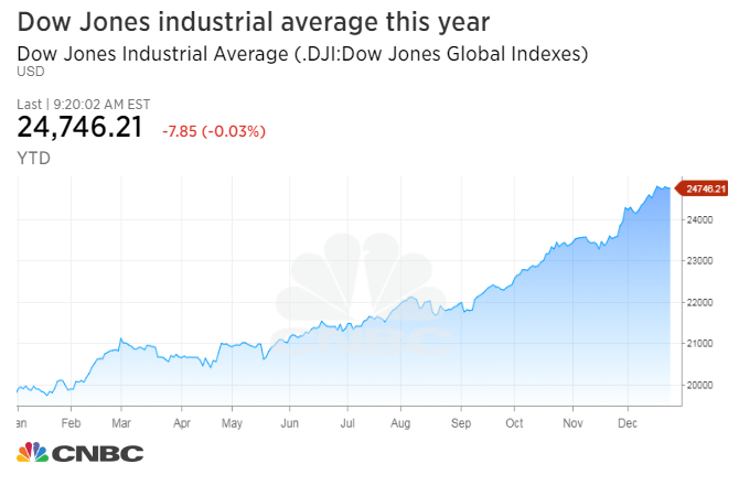Image result for american economy graph 2017 dow jones