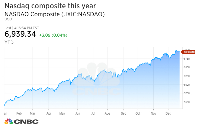 the nasdaq is on track to do something it s never done before