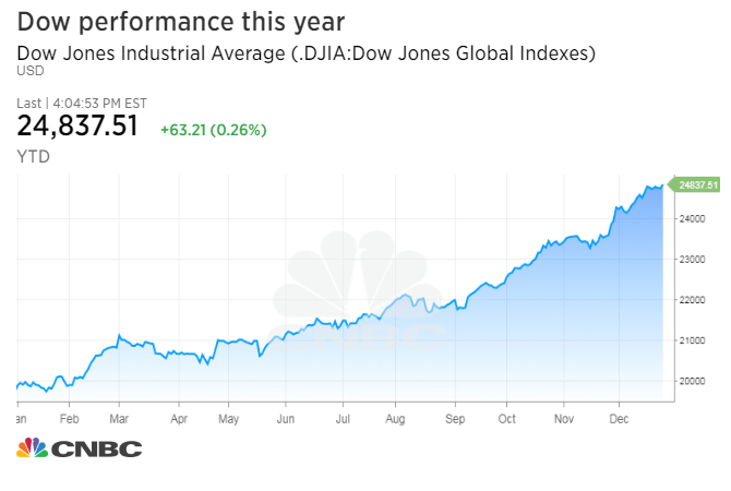Stocks attempt gains as year's end approaches, real estate ...