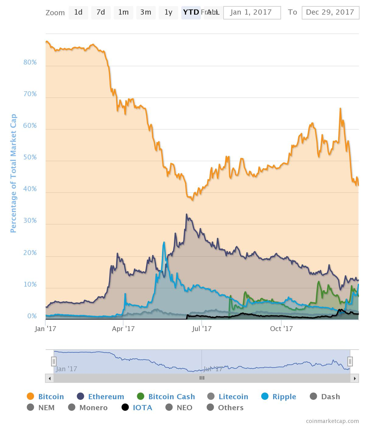 Cryptocurrency market caps graph