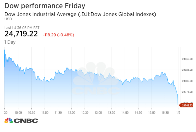 Stocks Lower On Last Trading Day Of The Year Goldman Sachs Drops 1