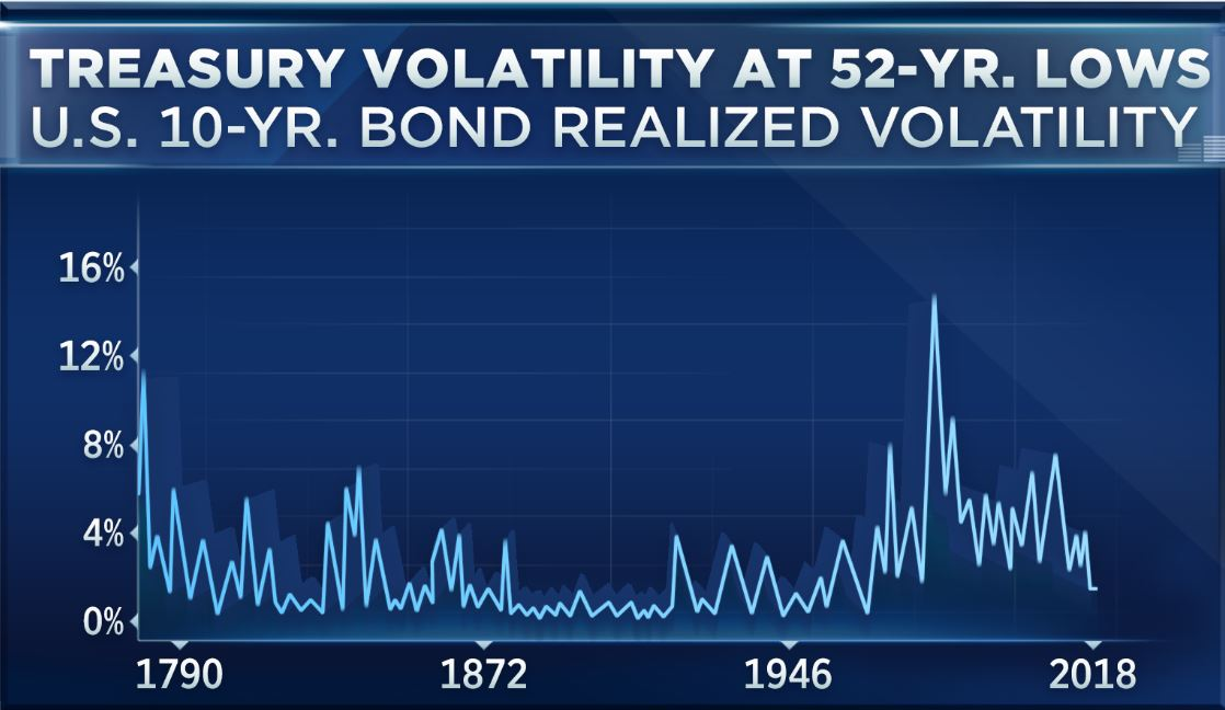 The Bond Market Is Doing Something It Hasnt Done In 52 Years