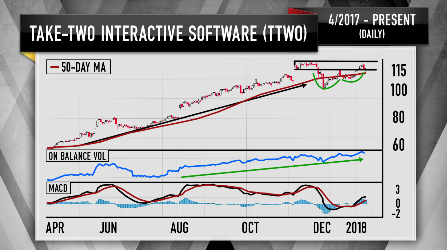 Cramer's charts show video game stocks have more room to run