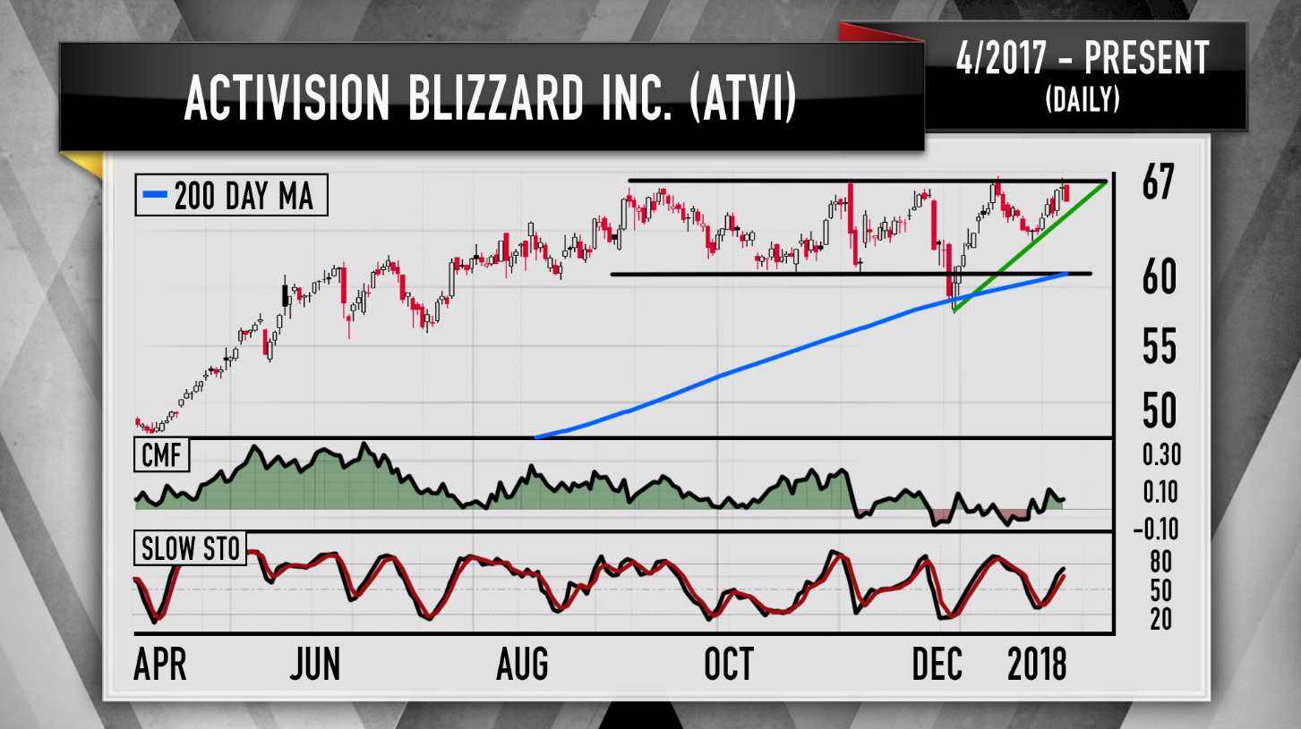 Cramers Charts Show Video Game Stocks Have More Room To Run