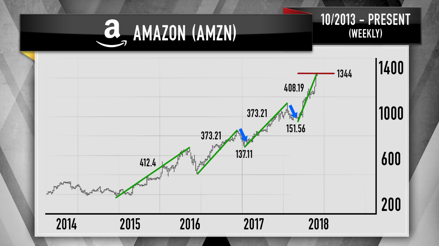 Cramer charts show amazon alphabet netflix nvidia could pull back the stock of amazon recently reached two key fibonacci levels which boroden saw as a sign that it might pull back in the near future biocorpaavc Images
