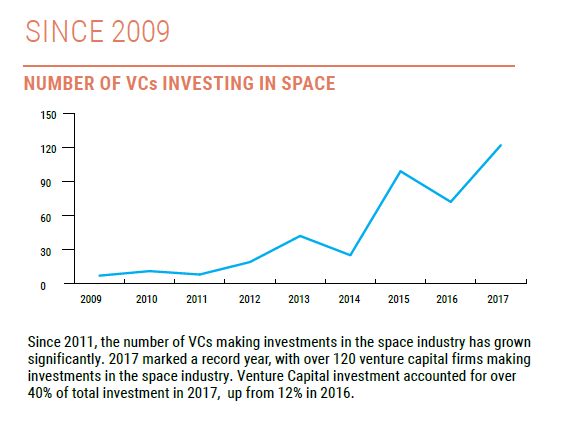 Space companies got $3 9 billion in private investment last year
