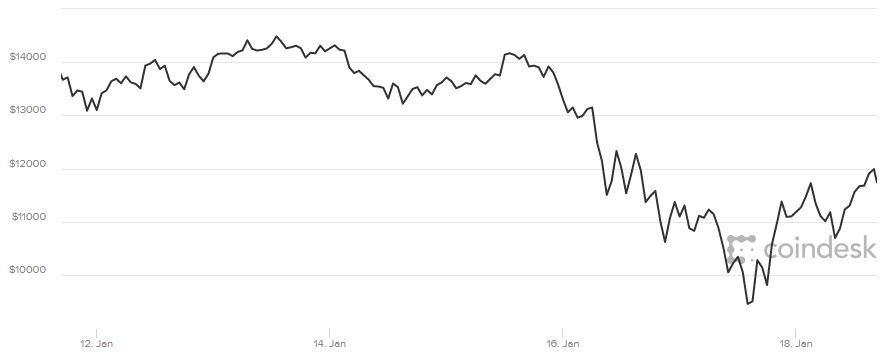 Bitcoin drifts slightly lower after briefly topping $12000