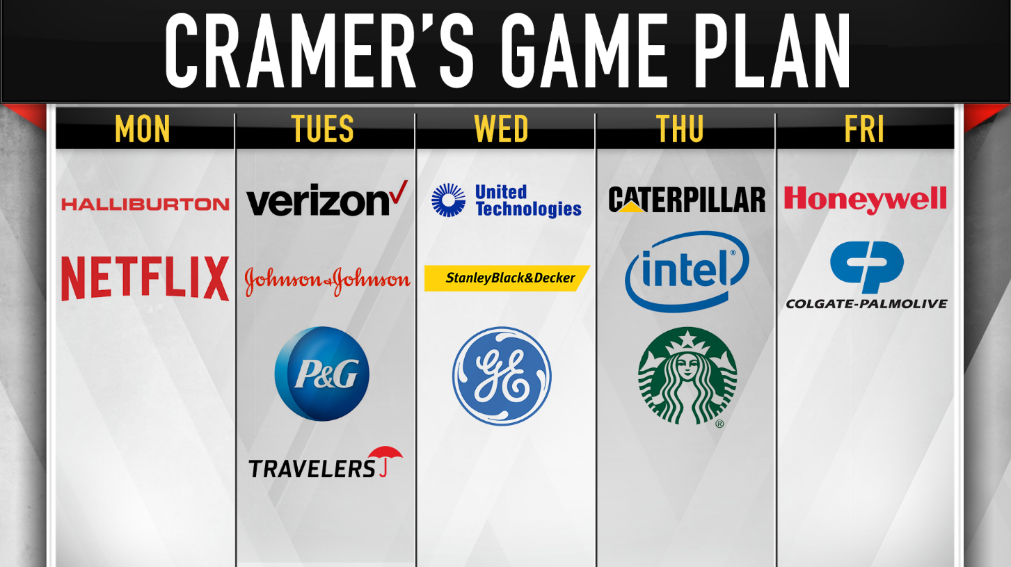 cramer u0026 39 s game plan  watch individual stocks amid the