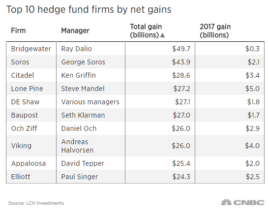 Top performing forex hedge funds