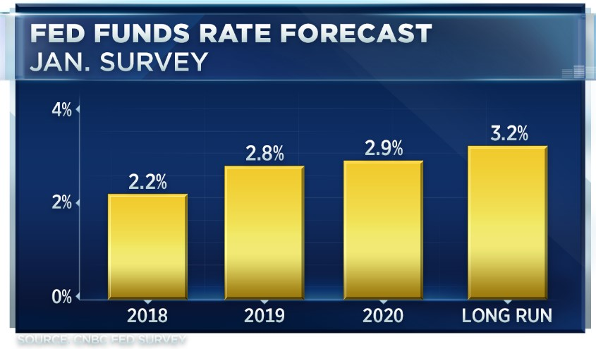Fed will be forced to raise rates more rapidly than expected: CNBC