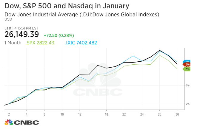 For The Month Dow And S P 500 Posted Gains Of 5 6 Percent 8 Respectively Nasdaq Meanwhile Rose 7 3
