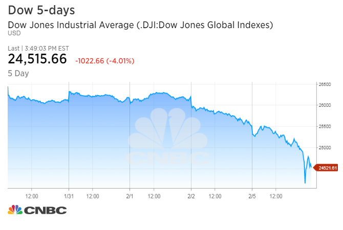 Why the stock market plunged Monday
