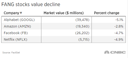 More Than 90 Billion In Value Wiped Out From The Popular Fang