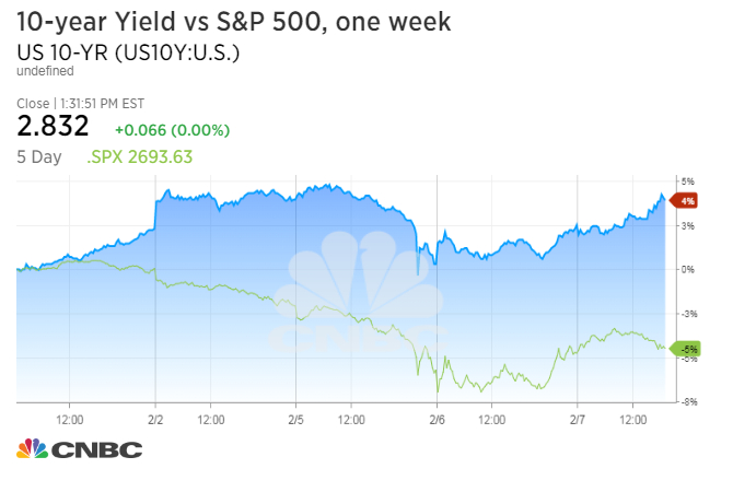 Bonds And Fixed Income Us Treasury Yields Drop As Investors Gear Up