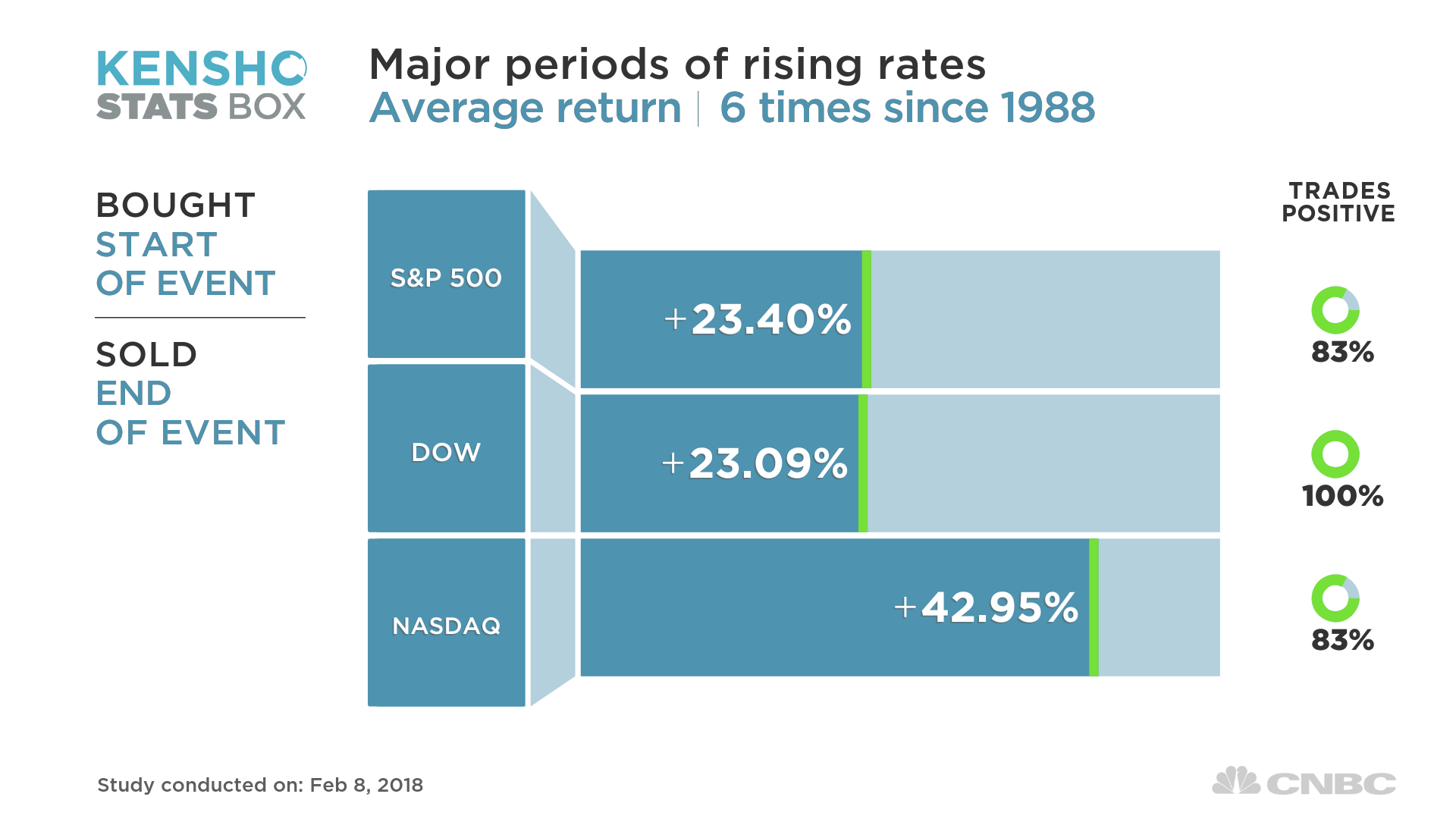 here s what happens to the market during major periods of rising rates