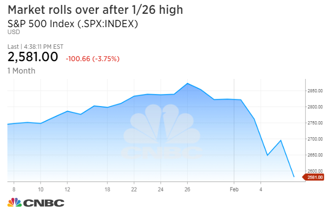 Dow plunges more than 1000 points, falls into correction territory