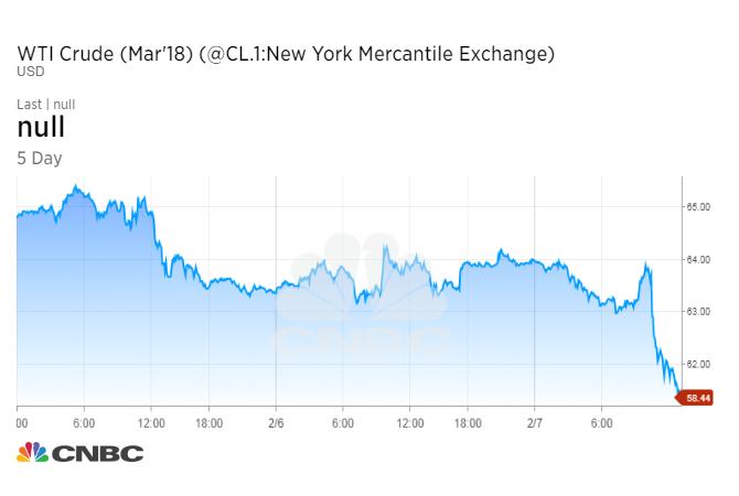Oil falls below $59 after big jump in US rig count