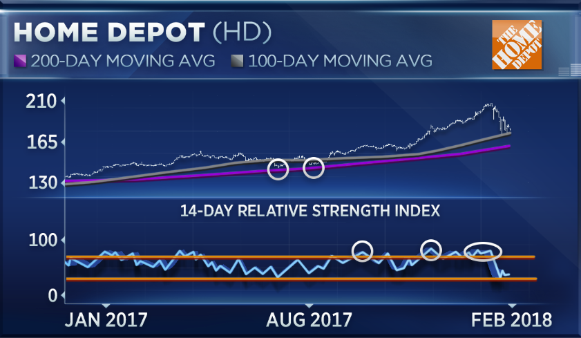 Home Depot shares see worst month in 8 years  Here's the