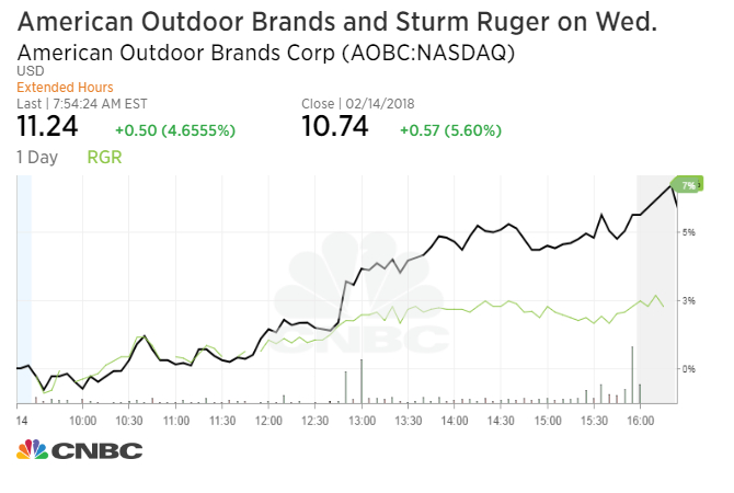 Shares Of Sturm Ruger And American Outdoor Brands Rallied Wednesday Afternoon As News The Shooting Spread Stocks Closed 2 8 Percent